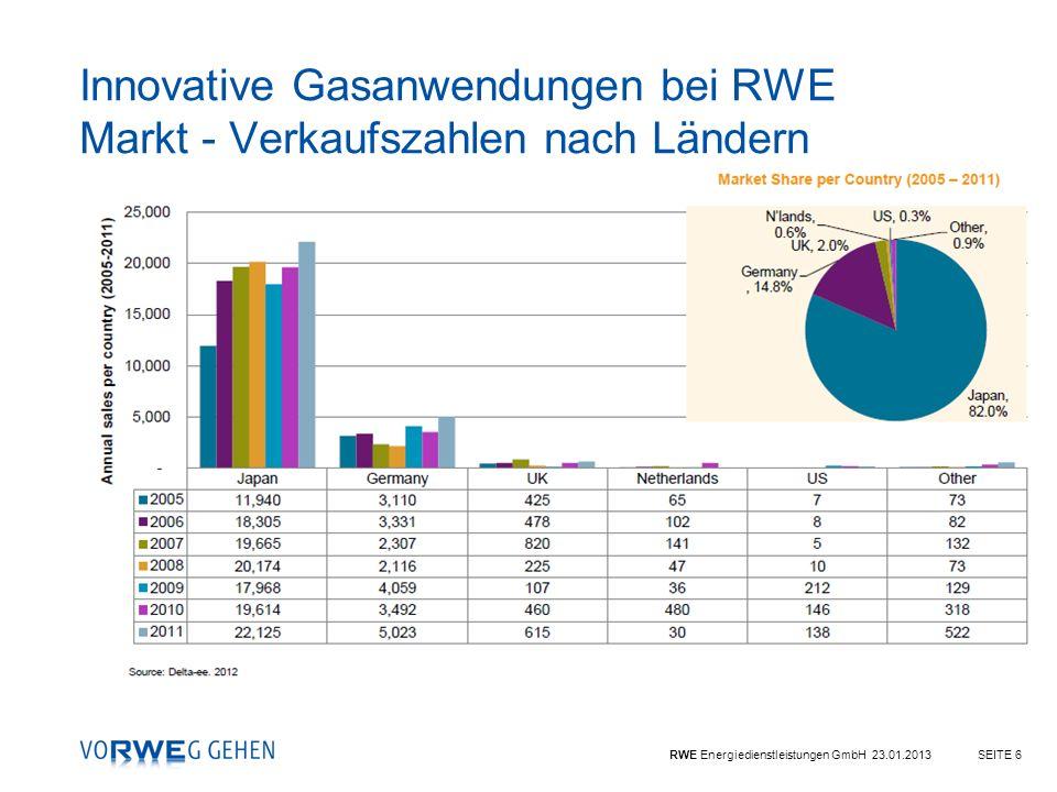 Innovative Gasanwendungen bei RWE Markt - Verkaufszahlen nach Ländern