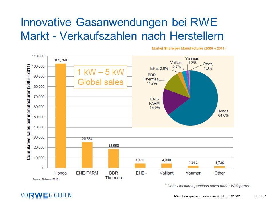 Innovative Gasanwendungen bei RWE Markt - Verkaufszahlen nach Herstellern