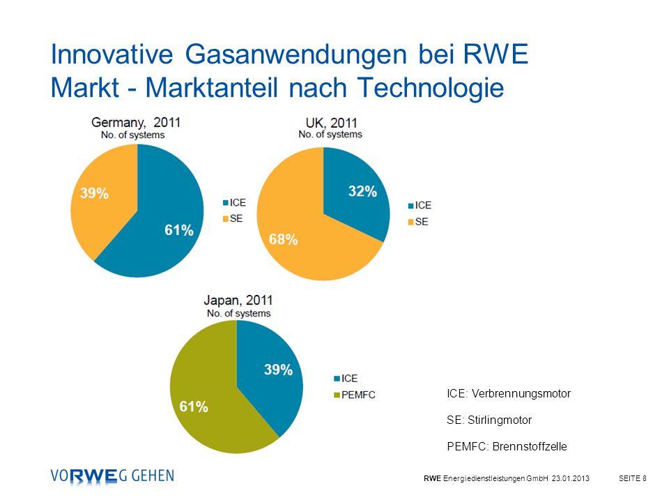 Innovative Gasanwendungen bei RWE Markt - Marktanteil nach Technologie