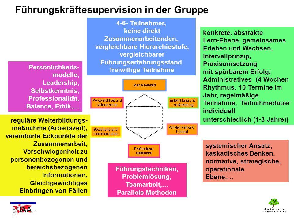 Führungskräftesupervision in der Gruppe