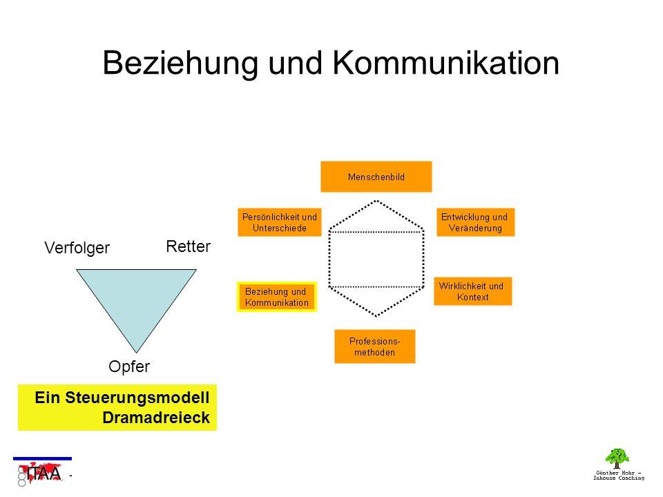Beziehung und Kommunikation