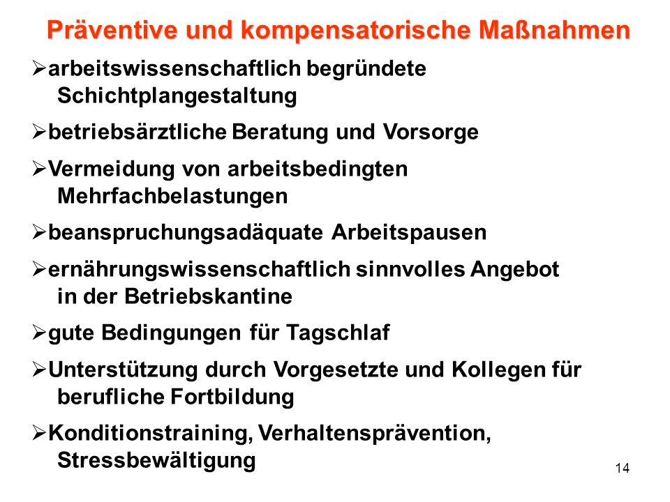 Präventive und kompensatorische Maßnahmen