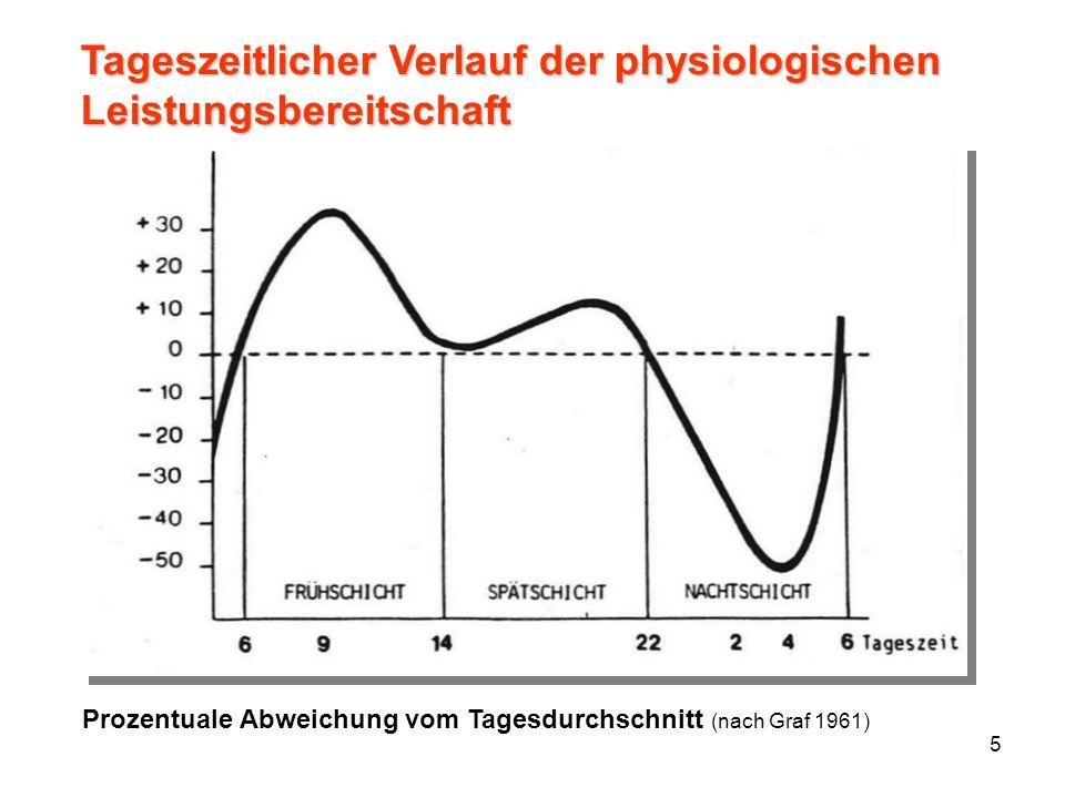 Tageszeitlicher Verlauf der physiologischen Leistungsbereitschaft