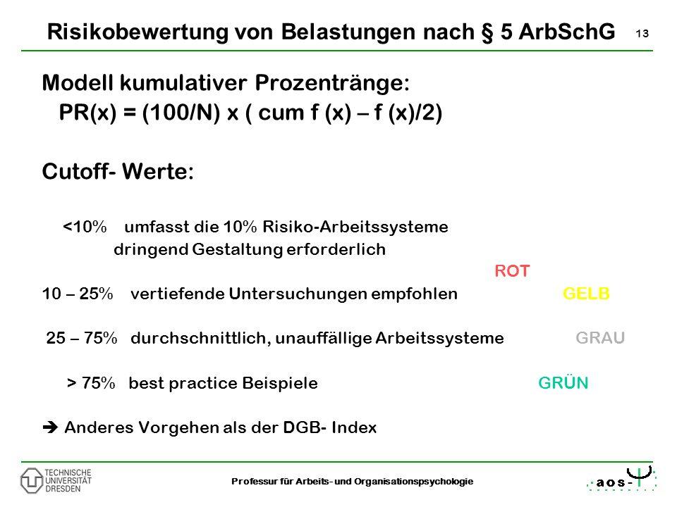 Risikobewertung von Belastungen nach § 5 ArbSchG