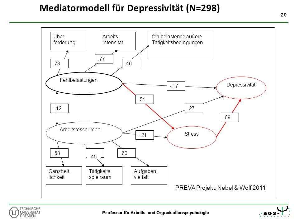 Mediatormodell für Depressivität (N=298)