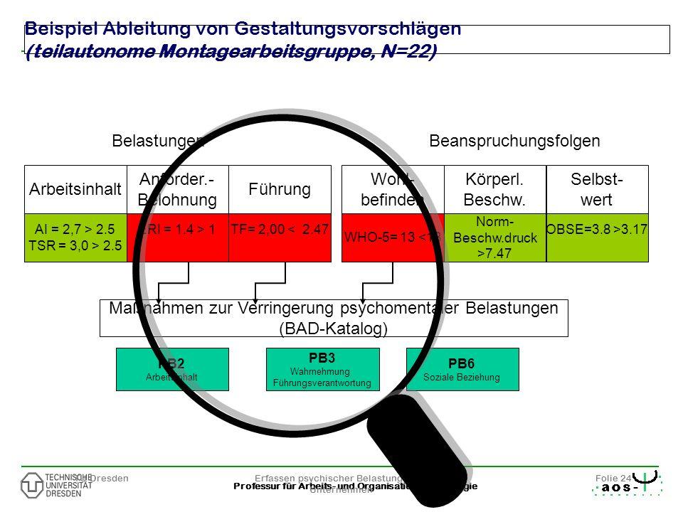 Beispiel Ableitung von Gestaltungsvorschlägen (teilautonome Montagearbeitsgruppe, N=22)