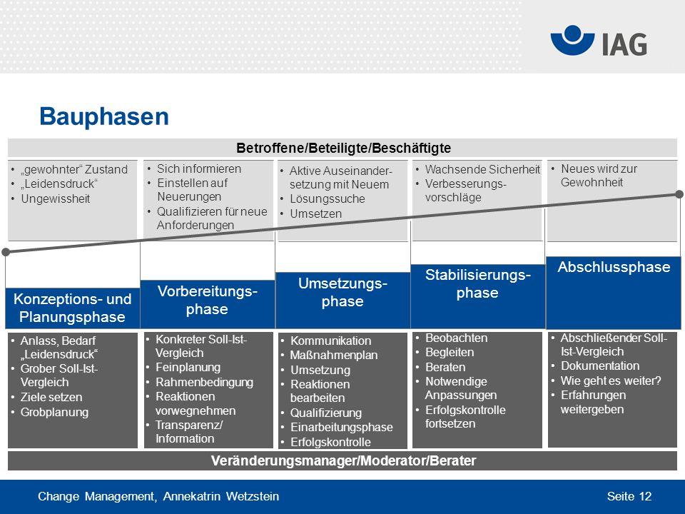 Bauphasen Abschlussphase Stabilisierungs-phase Umsetzungs-phase
