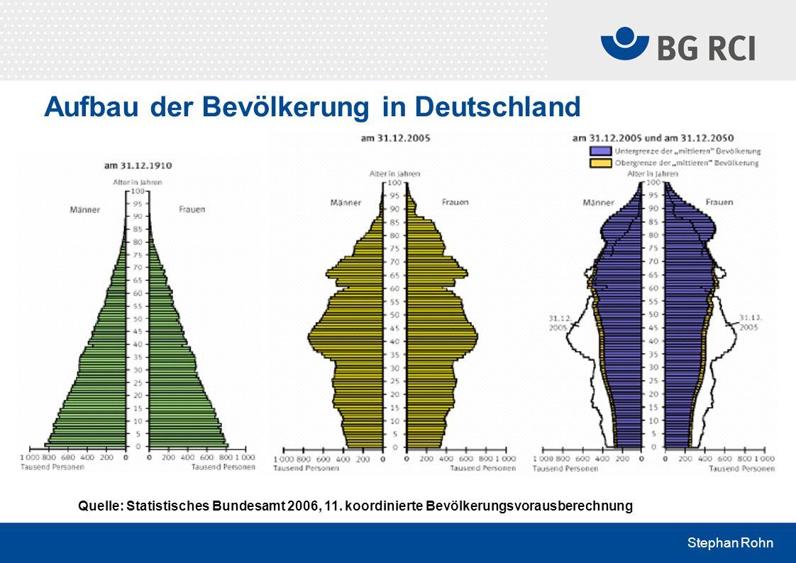Aufbau der Bevölkerung in Deutschland
