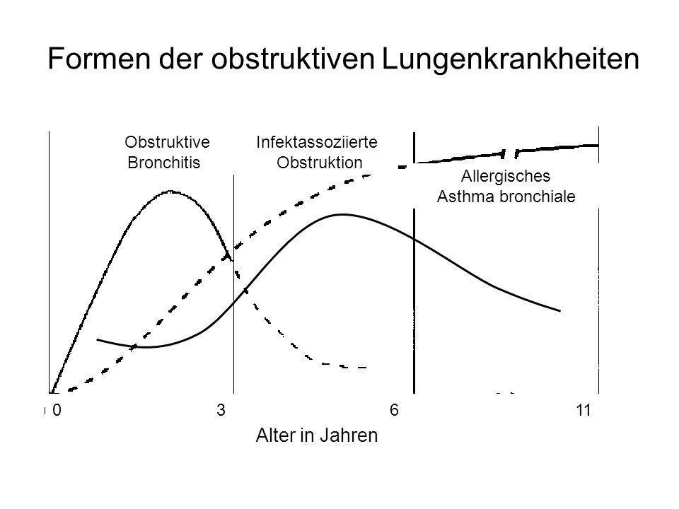 Formen der obstruktiven Lungenkrankheiten