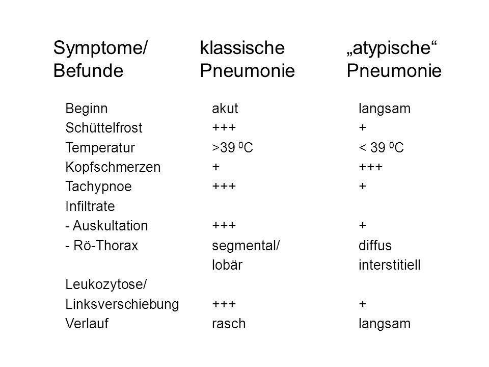 """Symptome/ klassische """"atypische Befunde Pneumonie Pneumonie"""