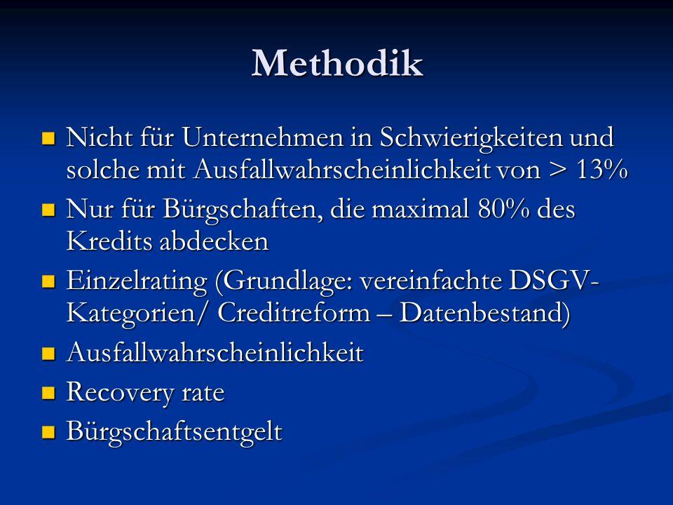 Methodik Nicht für Unternehmen in Schwierigkeiten und solche mit Ausfallwahrscheinlichkeit von > 13%