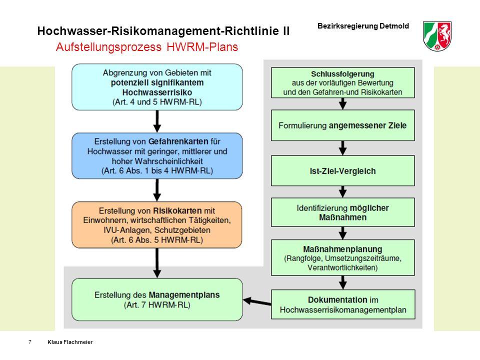 Aufstellungsprozess HWRM-Plans