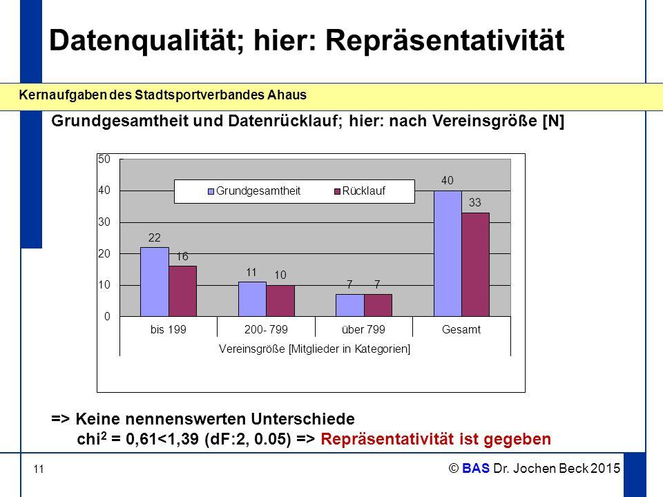 Datenqualität; hier: Repräsentativität
