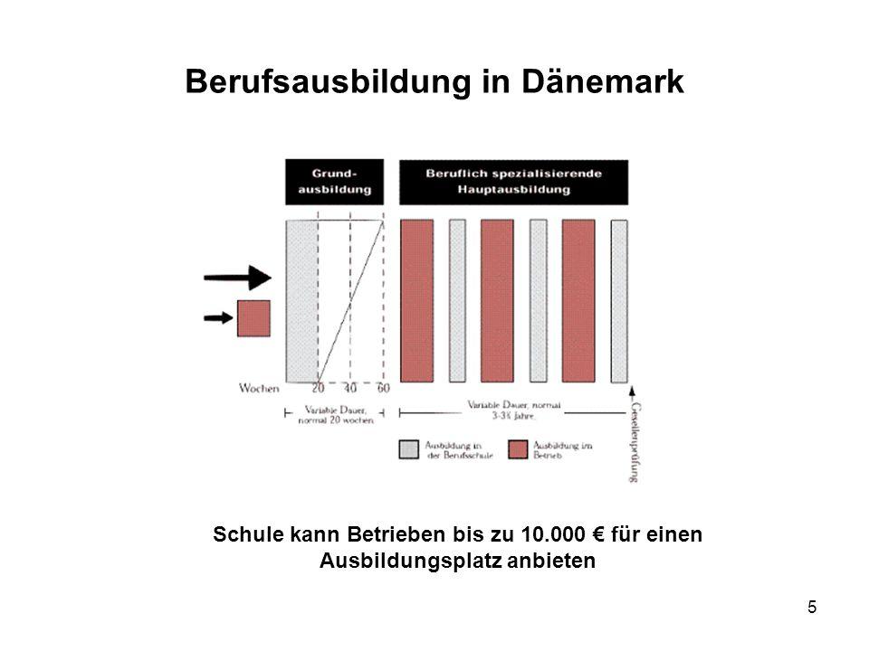 Berufsausbildung in Dänemark