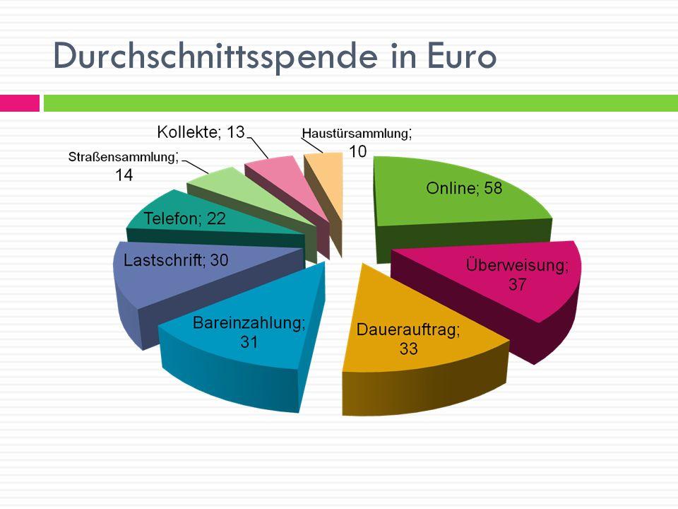 Durchschnittsspende in Euro