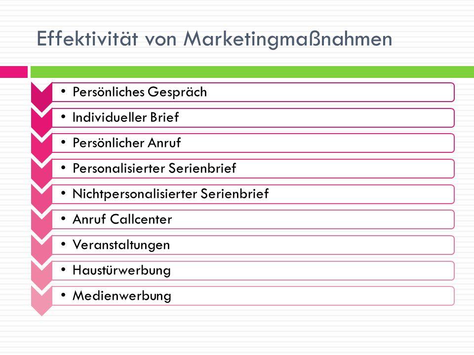 Effektivität von Marketingmaßnahmen