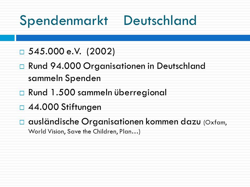 Spendenmarkt Deutschland