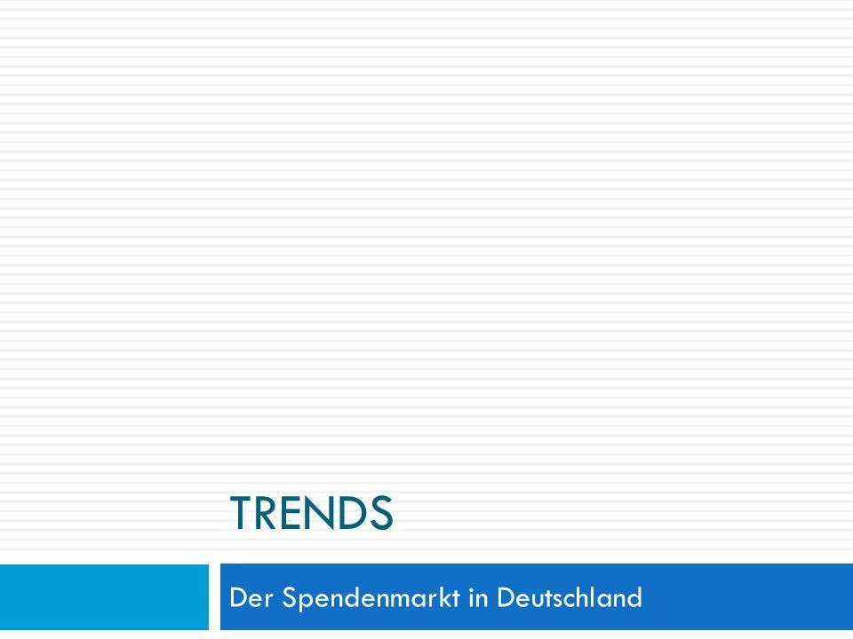 Der Spendenmarkt in Deutschland
