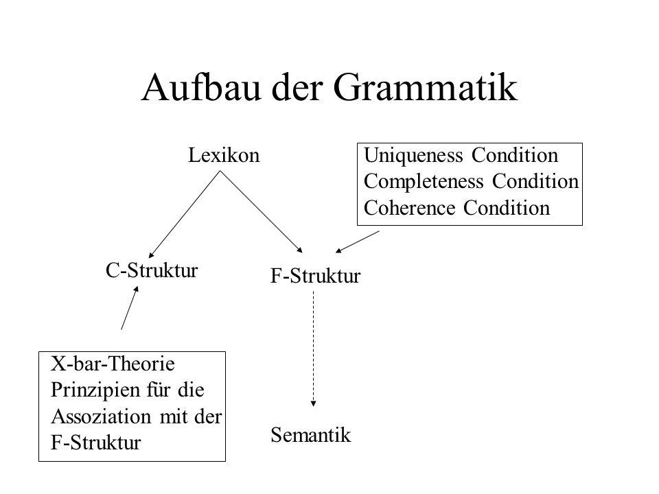 Aufbau der Grammatik Lexikon X-bar-Theorie Prinzipien für die