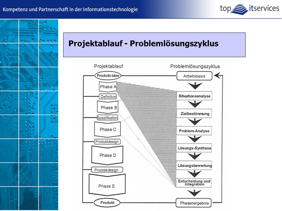 Projektablauf - Problemlösungszyklus