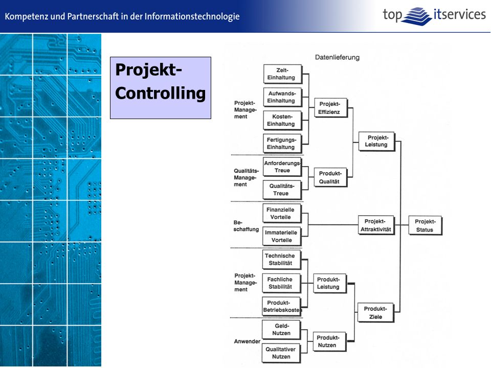 Projekt- Controlling