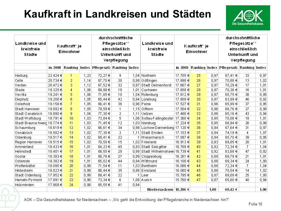 Kaufkraft in Landkreisen und Städten