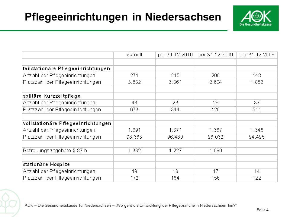 Pflegeeinrichtungen in Niedersachsen