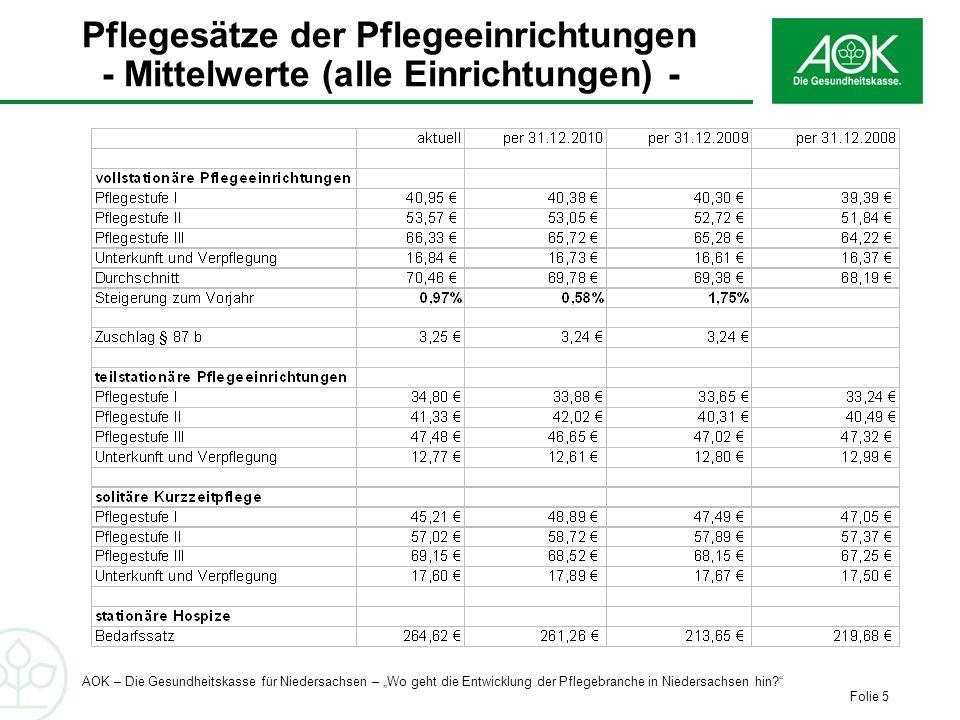 Pflegesätze der Pflegeeinrichtungen - Mittelwerte (alle Einrichtungen) -