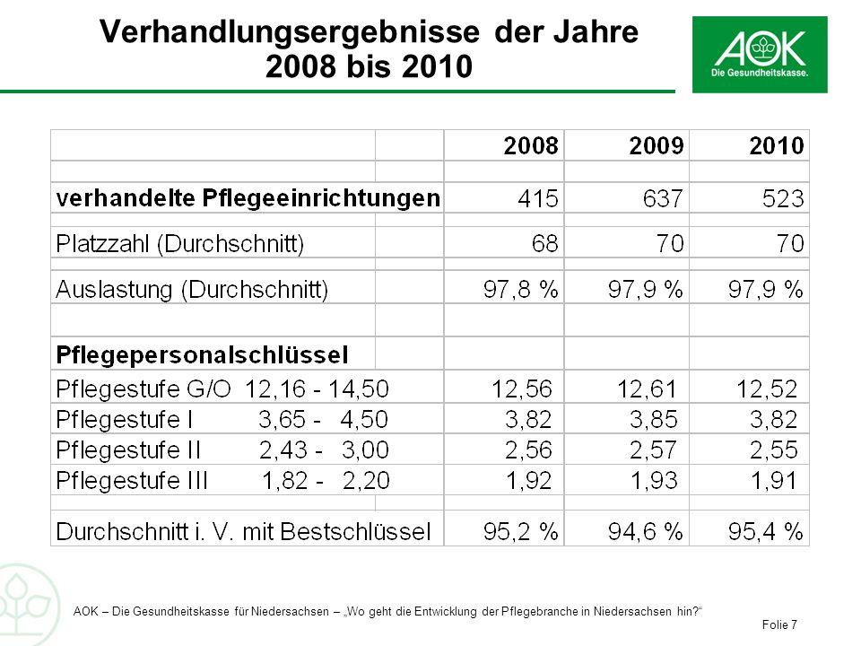 Verhandlungsergebnisse der Jahre 2008 bis 2010