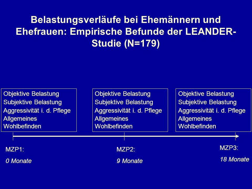 Belastungsverläufe bei Ehemännern und Ehefrauen: Empirische Befunde der LEANDER-Studie (N=179)