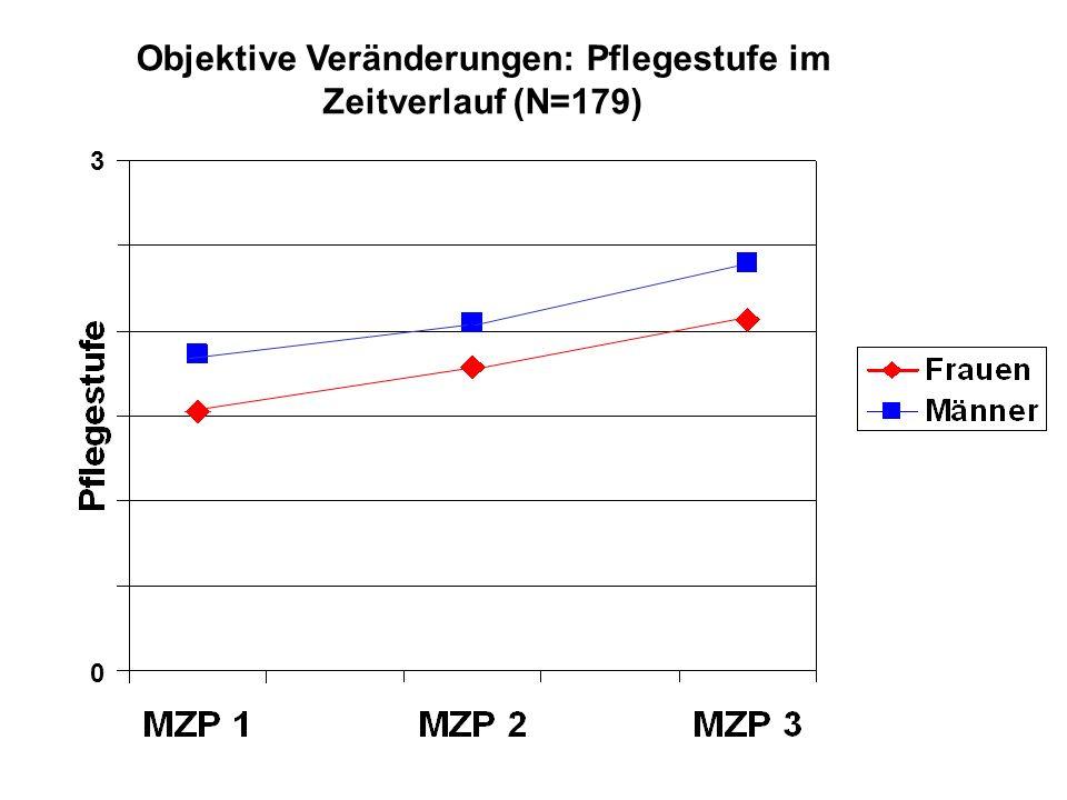 Objektive Veränderungen: Pflegestufe im Zeitverlauf (N=179)