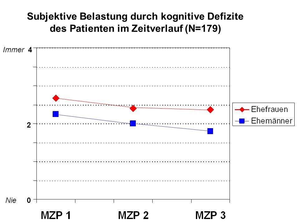Subjektive Belastung durch kognitive Defizite des Patienten im Zeitverlauf (N=179)