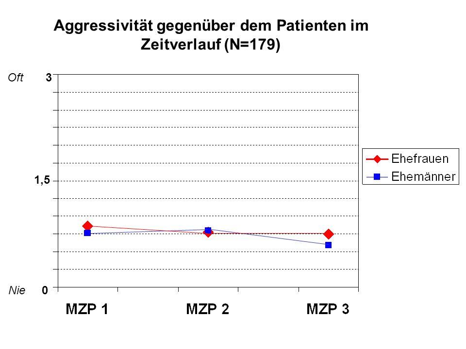 Aggressivität gegenüber dem Patienten im Zeitverlauf (N=179)