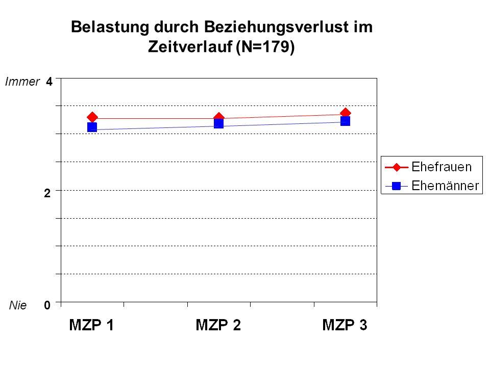 Belastung durch Beziehungsverlust im Zeitverlauf (N=179)