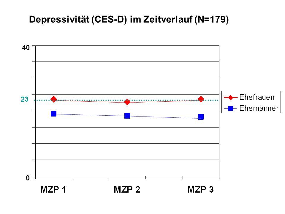 Depressivität (CES-D) im Zeitverlauf (N=179)