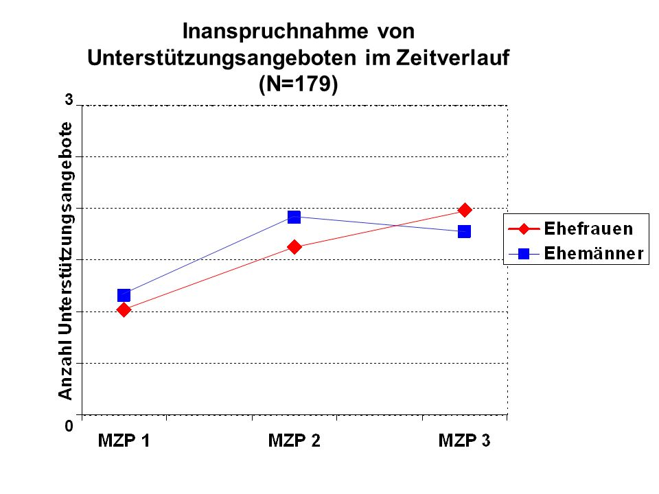 Inanspruchnahme von Unterstützungsangeboten im Zeitverlauf (N=179)