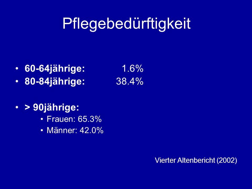 Pflegebedürftigkeit 60-64jährige: 1.6% 80-84jährige: 38.4%