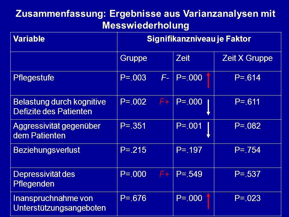 Zusammenfassung: Ergebnisse aus Varianzanalysen mit Messwiederholung