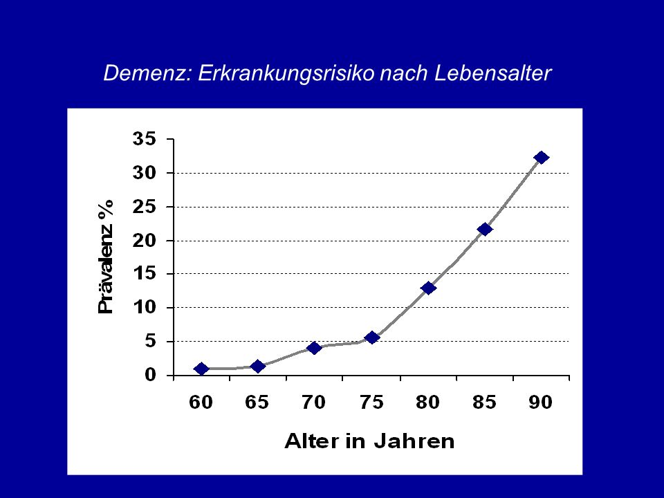 Demenz: Erkrankungsrisiko nach Lebensalter