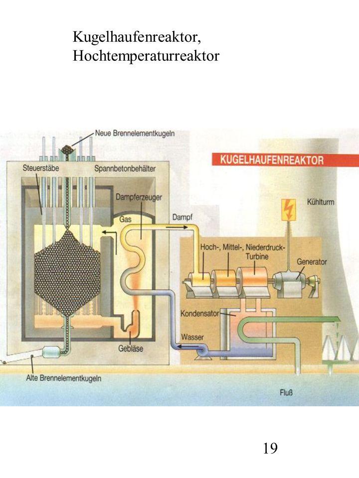 Kugelhaufenreaktor, Hochtemperaturreaktor