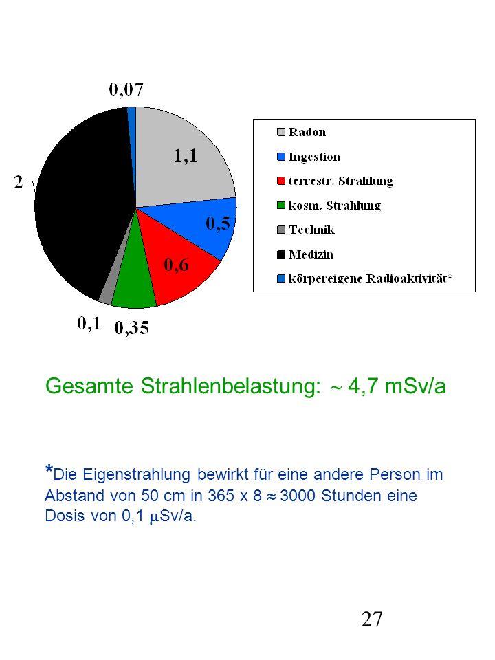 Gesamte Strahlenbelastung:  4,7 mSv/a