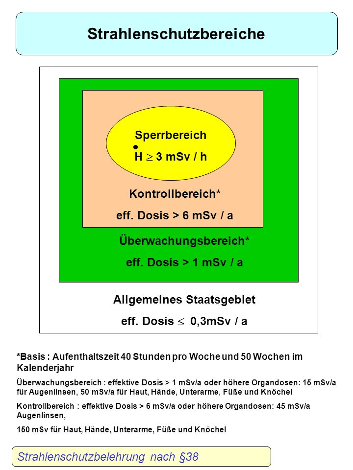 Strahlenschutzbereiche Überwachungsbereich* Allgemeines Staatsgebiet