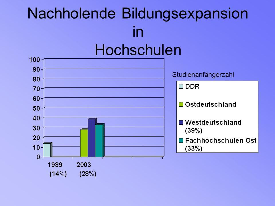 Nachholende Bildungsexpansion in Hochschulen