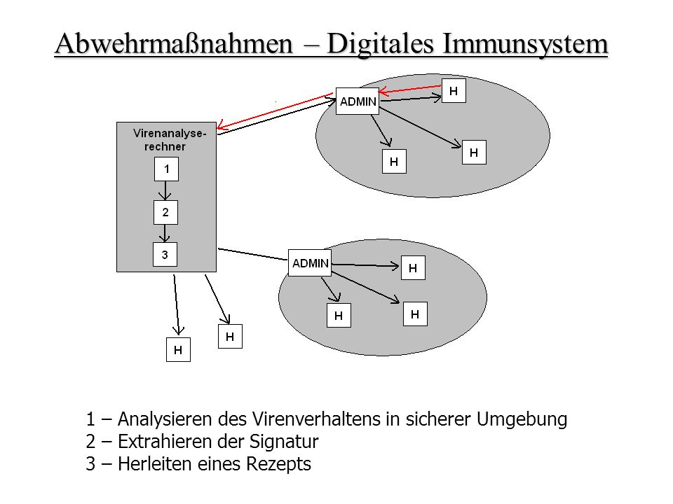 Abwehrmaßnahmen – Digitales Immunsystem