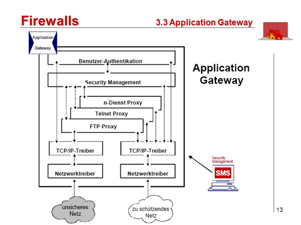 Firewalls 3.3 Application Gateway