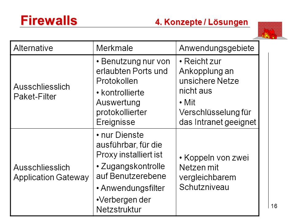 Firewalls 4. Konzepte / Lösungen Alternative Merkmale