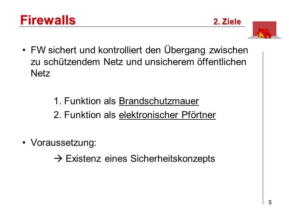 Firewalls 2. Ziele. FW sichert und kontrolliert den Übergang zwischen zu schützendem Netz und unsicherem öffentlichen Netz.