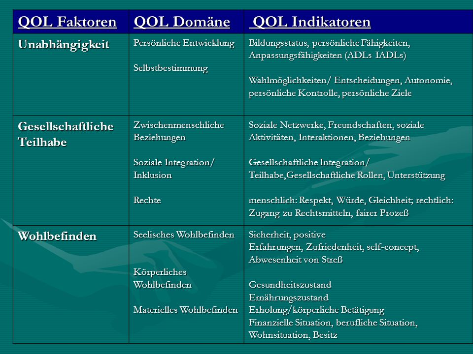 QOL Faktoren QOL Domäne QOL Indikatoren Unabhängigkeit