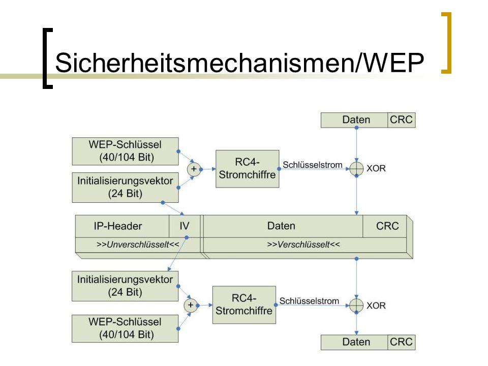 Sicherheitsmechanismen/WEP