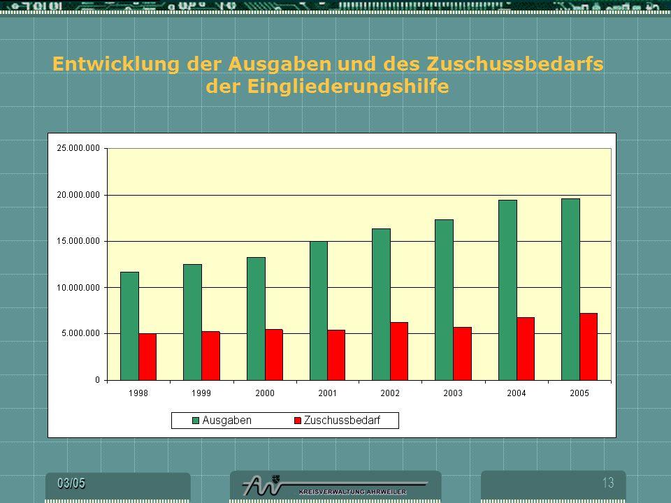 Entwicklung der Ausgaben und des Zuschussbedarfs